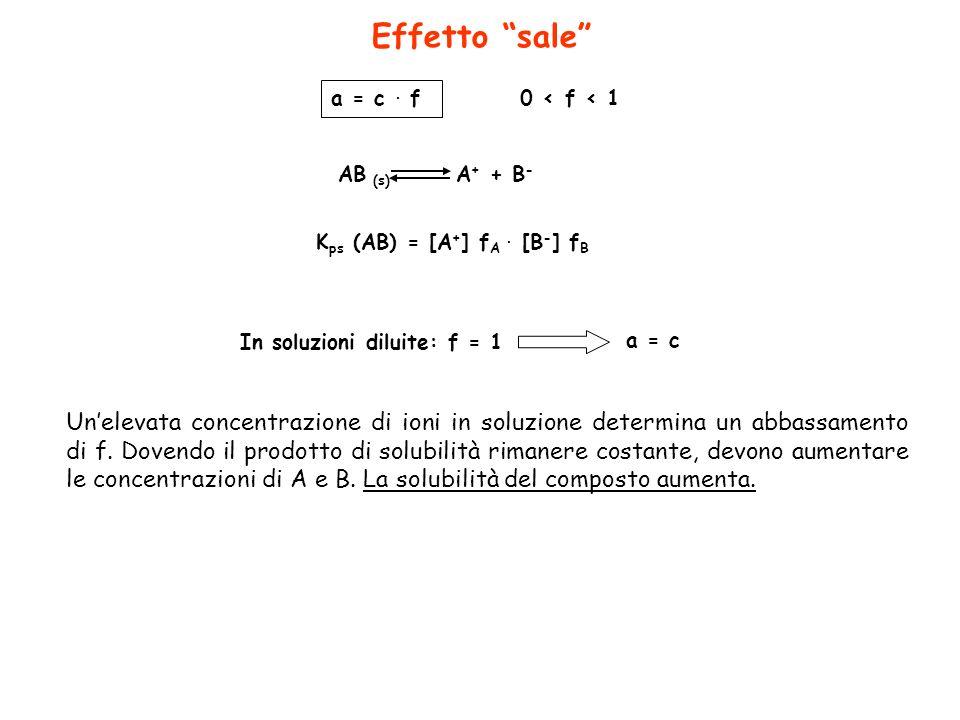 Effetto sale a = c . f. 0 < f < 1. AB (s) A+ + B- Kps (AB) = [A+] fA . [B-] fB. In soluzioni diluite: f = 1.